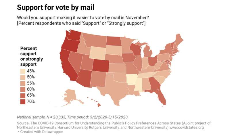 A majority in the US supports making mail-in voting easier, new study shows