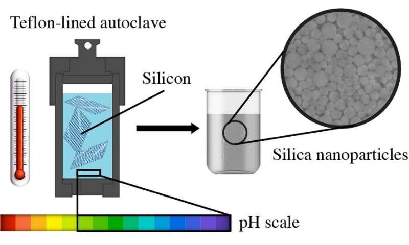An environmentally friendly way to transform silicon into nanoparticles