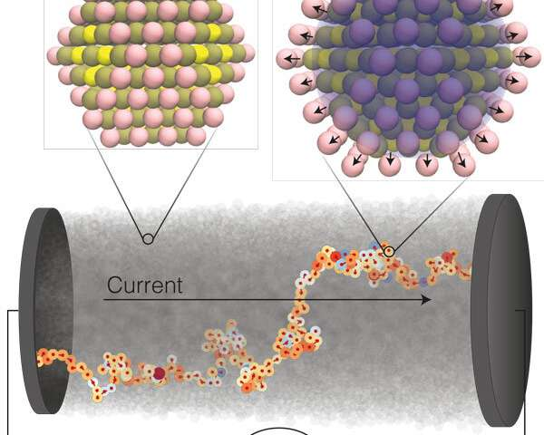 A new theory for semiconductors made of nanocrystals