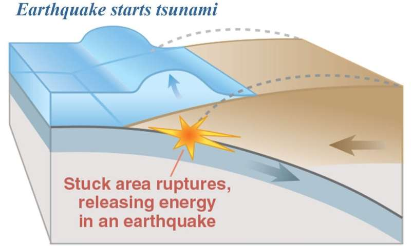 A new way to identify a rare type of earthquake in time to issue lifesaving tsunami warnings