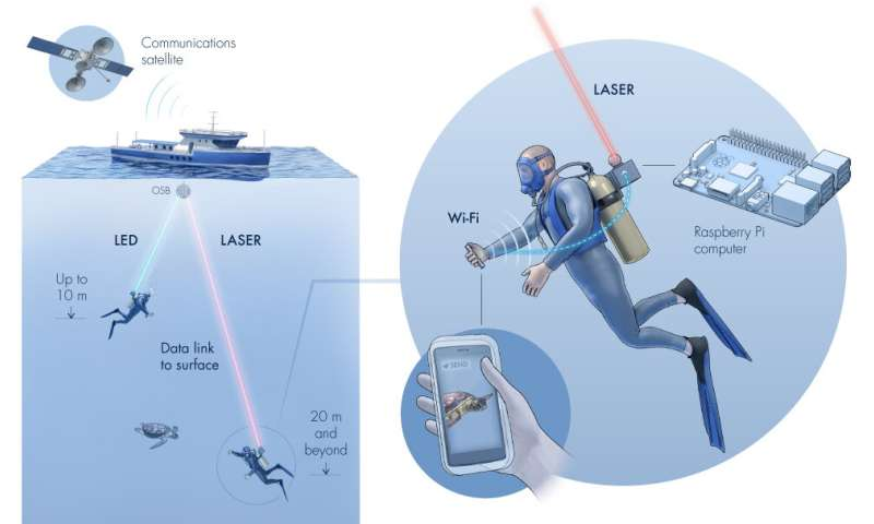 Angling for underwater WiFi