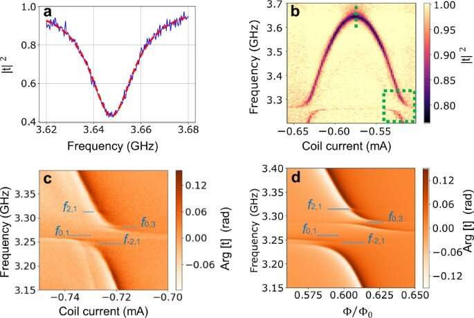 A photonic crystal coupled to a transmission line via an artificial atom