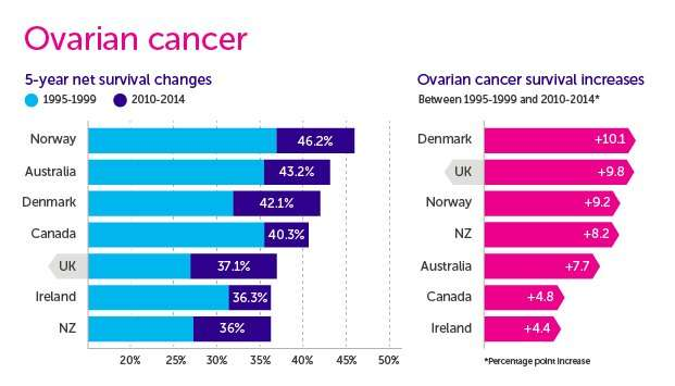 Are differences in treatment driving variation in ovarian cancer survival internationally?