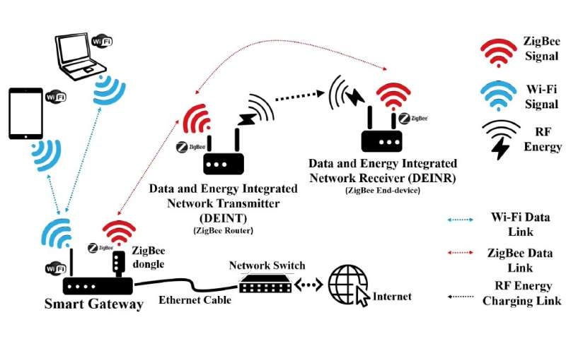 A scheme for hybrid access point (H-AP) deployment in smart cities