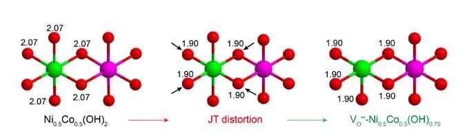 Sebuah strategi untuk mengubah struktur elektrokatalis kerangka logam-organik