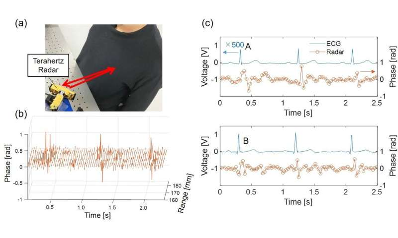 A terahertz wave radar based on leaky-wave coherence tomography