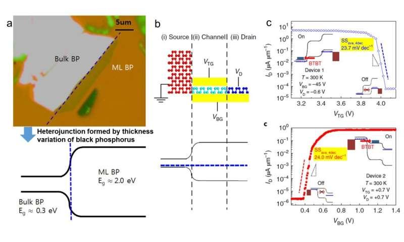 Black phosphorous tunnel field-effect transistor as an alternative ultra-low power switch