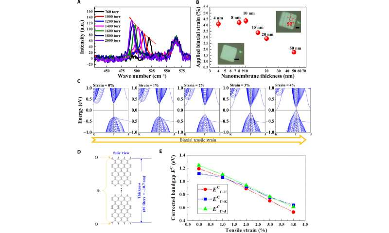 Breaking the absorption limit of silicon toward the short-wavelength infrared wavelength range via strain engineering