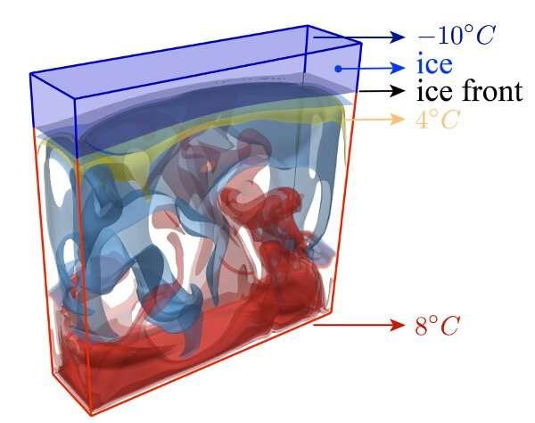 Breaking the ice on melting and freezing