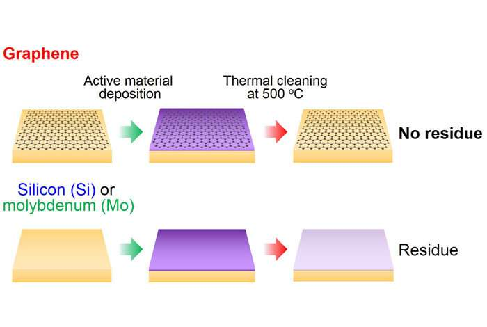 Building better electron sources with graphene