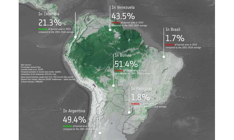 Burned area trends in the Amazon similar to previous years