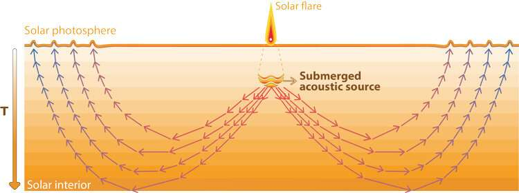 Can ripples on the sun help predict solar flares?