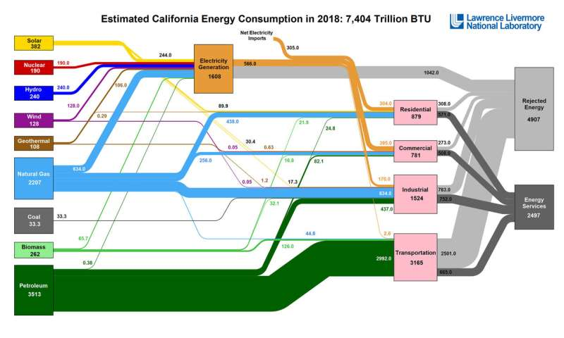 Carbon emissions, energy flow charts for all U.S. states