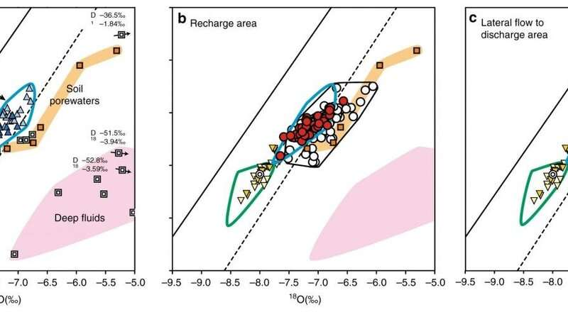 Cause of abnormal groundwater rise after large earthquake