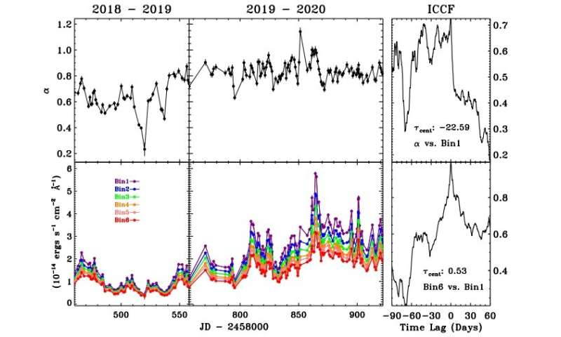 Chinese astronomers investigate spectral behavior of gamma-ray blazar S5 0716+714