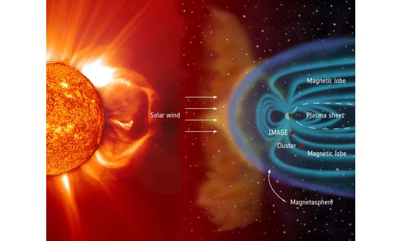 Cluster's 20 years of studying Earth's magnetosphere