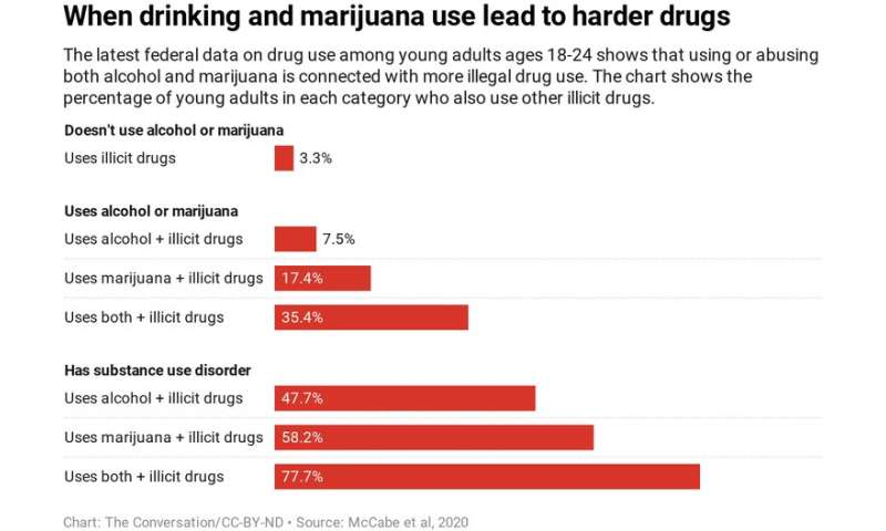 College-age kids are drinking less alcohol – but smoking more marijuana