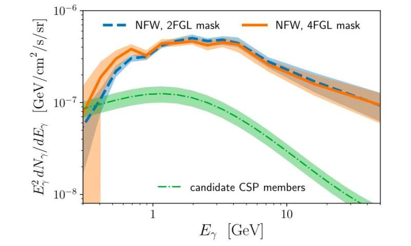 Could recently spotted dim point sources explain the Galactic Center Excess (GCE)?