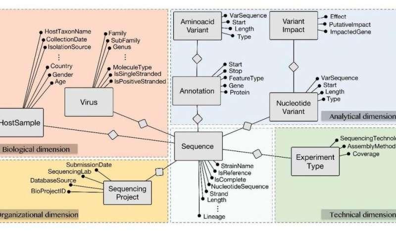 COVID19 A research of Politecnico di Milano discovering the secrets of viral sequences