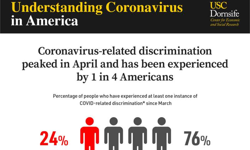 COVID-related discrimination disproportionately impacts racial minorities