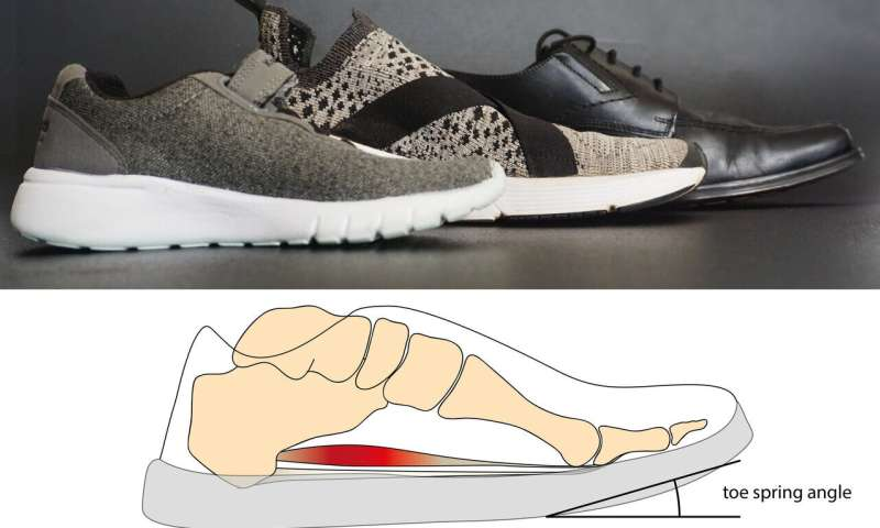 Curve at tip of shoes eases movement but may lead to weaker muscles, problems
