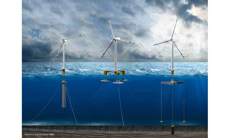 Data show big gains for offshore wind
