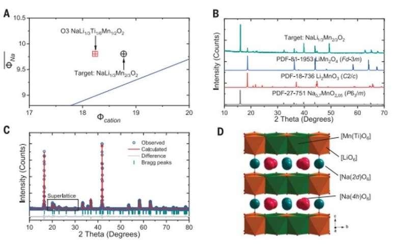 Merancang bahan oksida berlapis untuk baterai natrium-ion