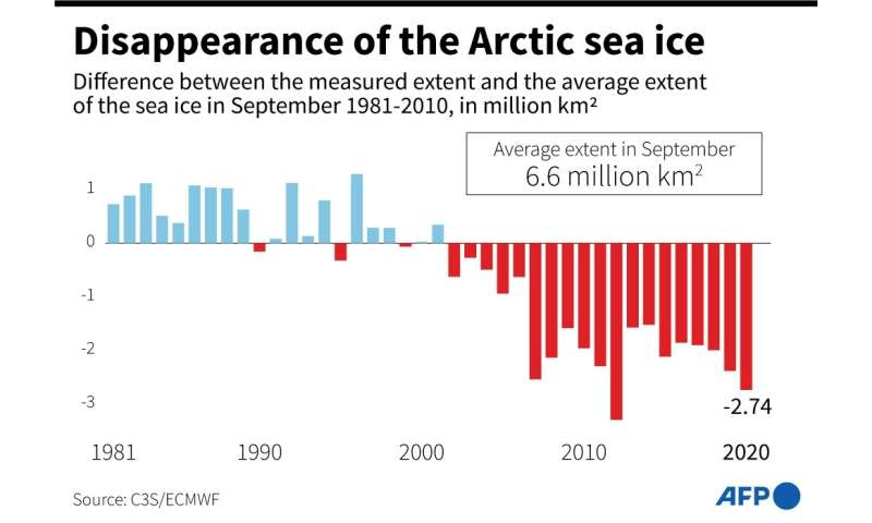 Disappearance of the Arctic sea ice