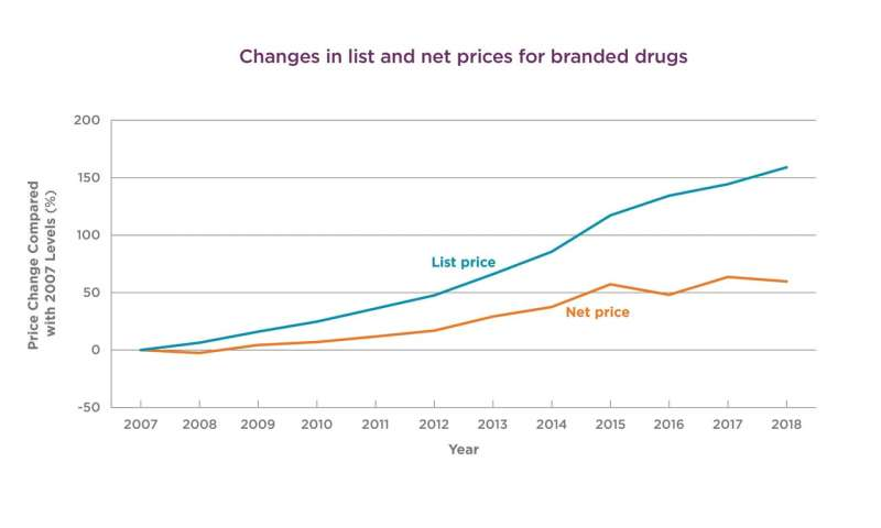 Drug prices rose 3x faster than inflation over last decade, even after discounts