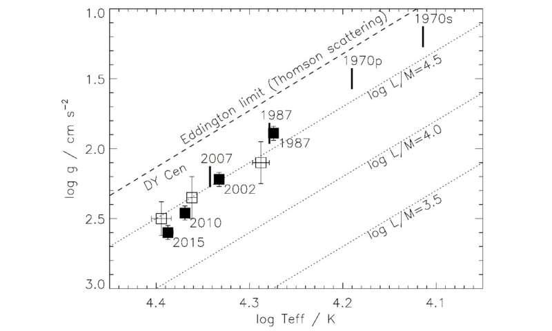 DY Centauri – stellar evolution while you watch