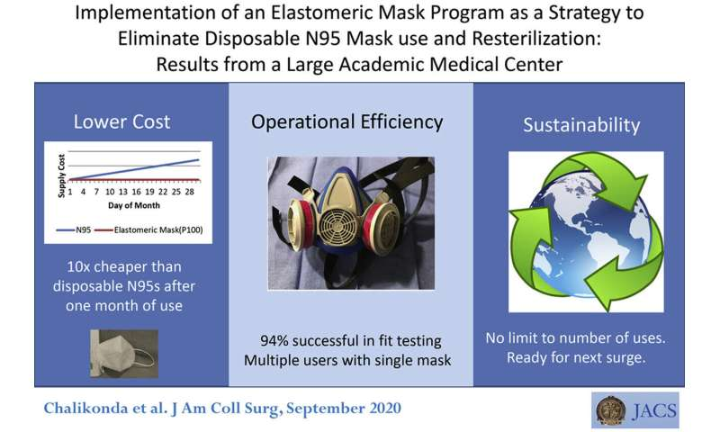 Elastomeric masks provide a more durable, less costly option for health care workers