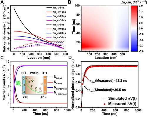 Electrical Transients Quantify Charge Loss in Solar Cells