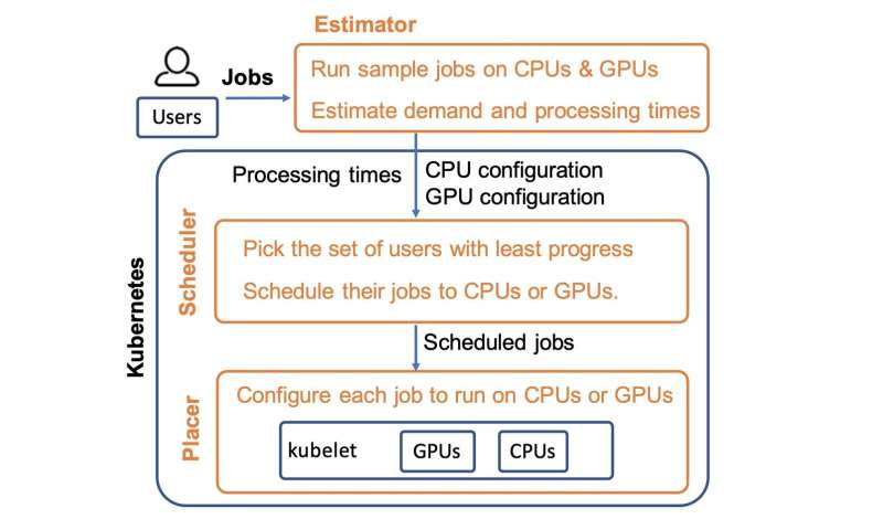 Enabling fairer data clusters for machine learning