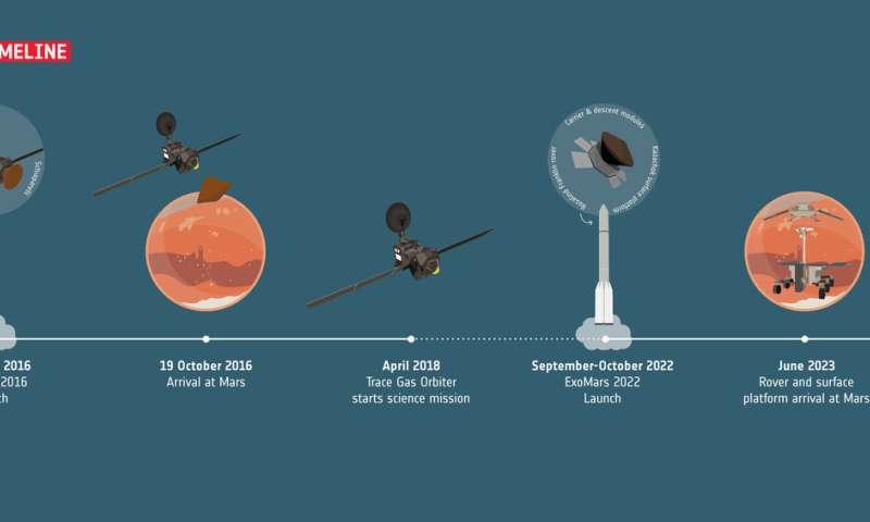 ExoMars parachute testing moves forward