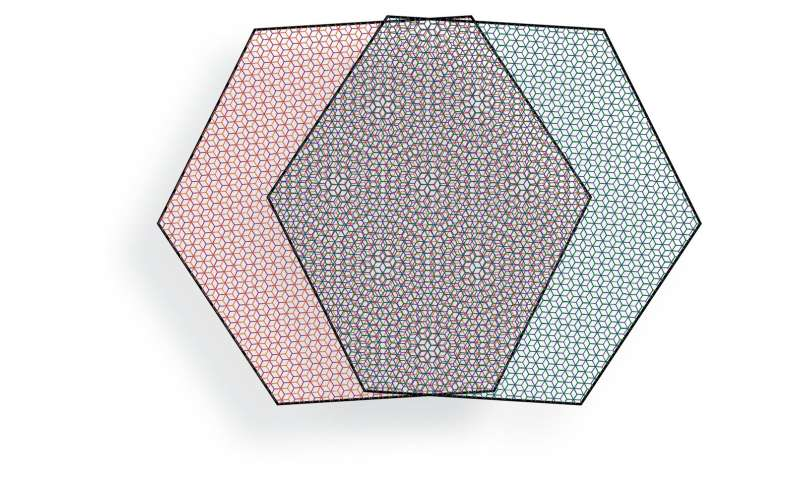 Experiments with twisted 2D materials catch electrons behaving collectively
