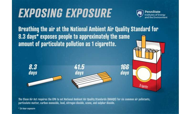 Exposing exposure: Finding the connections between air pollution and health