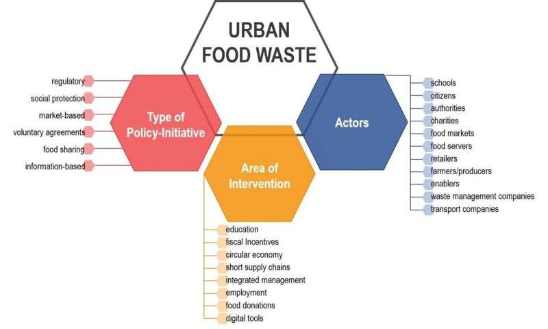 Desperdicio de alimentos: las ciudades pueden marcar la diferencia