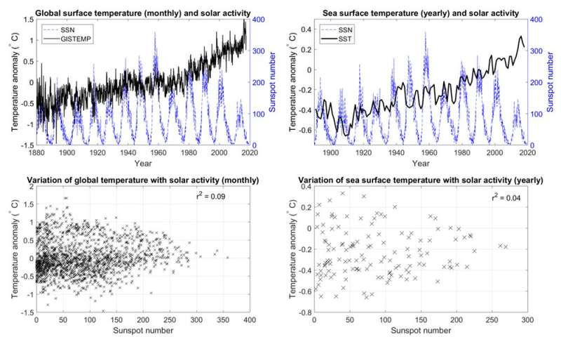 Four graphs that suggest we can't blame climate change on solar activity