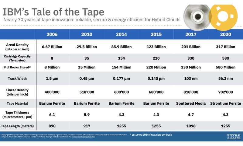 Fujifilm, IBM unveil 580-terabyte magnetic tape, Cloud Pocket 365