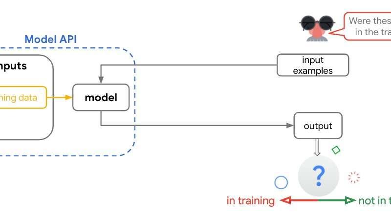 Google releases TensorFlow privacy testing module