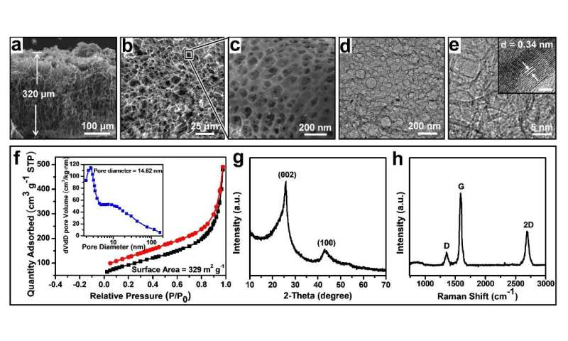 Graphene electrodes for better-performance supercapacitors