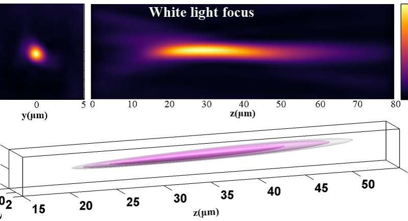 Graphene microbubbles make perfect lenses