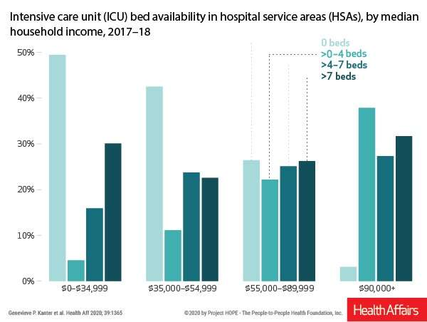 Half of low-income communities have no ICU beds