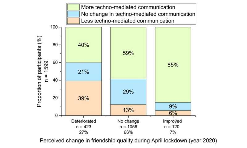 Has COVID cost friendships? Technology may have helped people stay connected during the pandemic