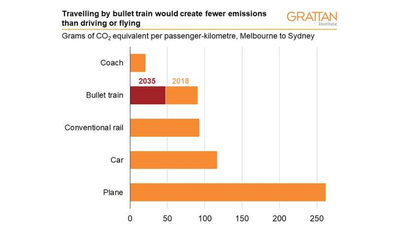 High-speed rail on Australia's east coast would increase emissions for up to 36 years