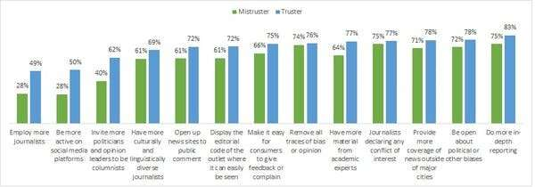 How can we restore trust in media? Fewer biases and conflicts of interest, a new study shows