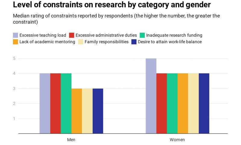 How COVID is widening the academic gender divide