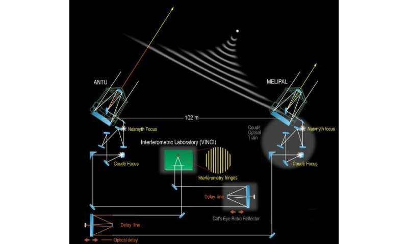 How interferometry works, and why it's so powerful for astronomy