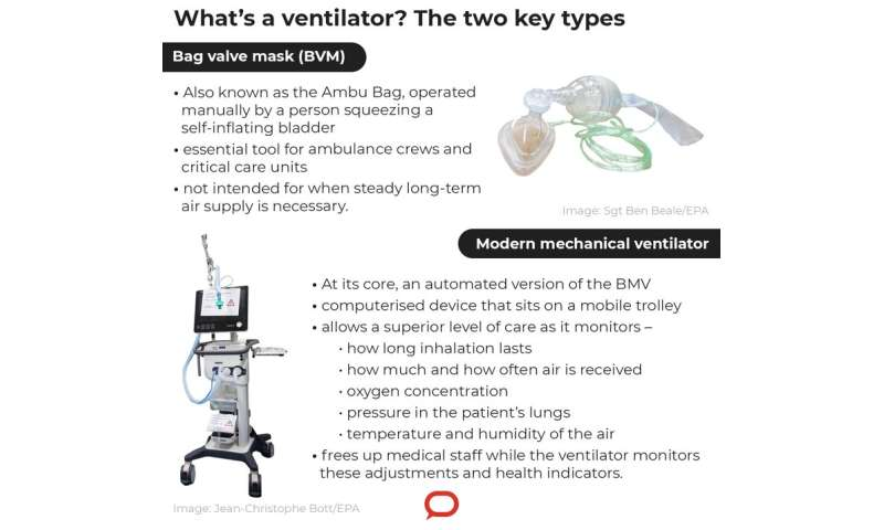 ICU ventilators: what they are, how they work and why it's hard to make more
