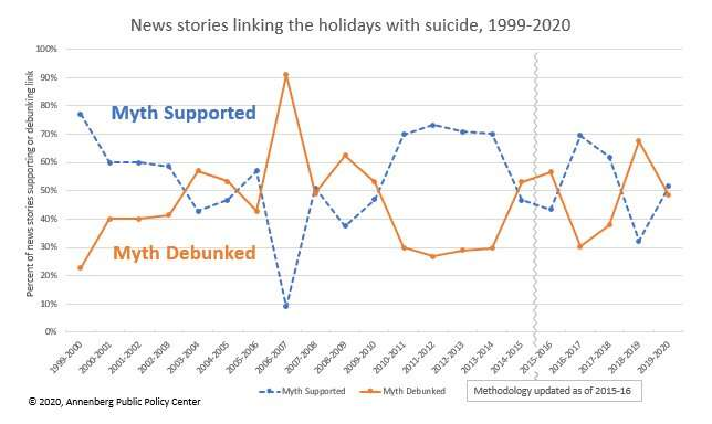 In a holiday season unlike any other, avoid unfounded claims about suicide